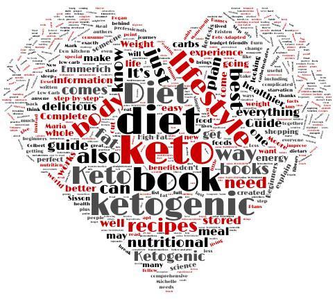 Best Keto Diet Book Wordcloud
